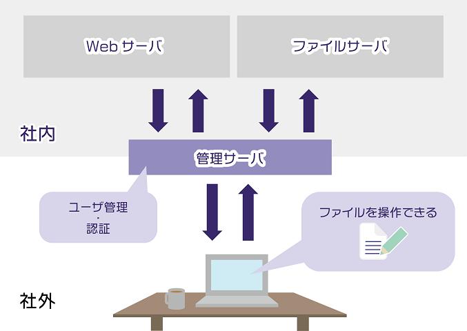 リモートアクセスシステムv worker 株 アルファシステムズ